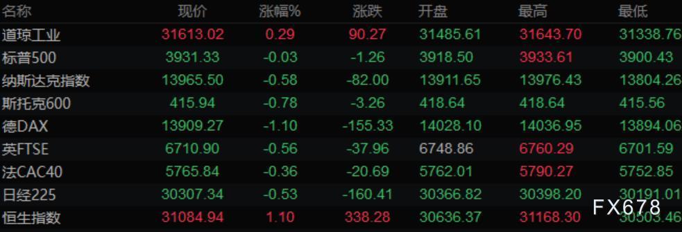 美元突破91关口、黄金连跌五日击穿1770 布油涨逾2%逼近65美元