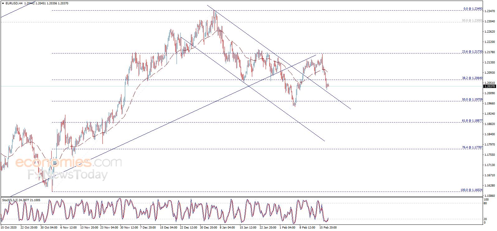 黄金还未跌够?欧元、英镑和日元日内交易分析