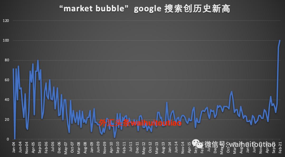 泡沫,终将被刺破!美联储扩张的极限在哪里?
