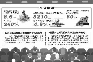 """春节假期消费迎结构性""""开门红"""""""
