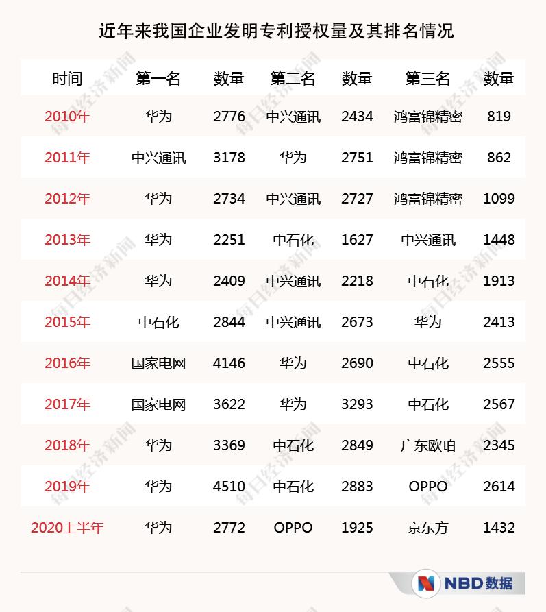 中国国际专利申请数量首登全球第一 一年近5.9万件