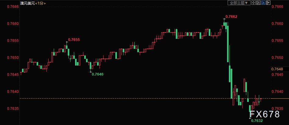 澳洲联储维稳利率却宣布扩大QE 澳元短线挫跌30点
