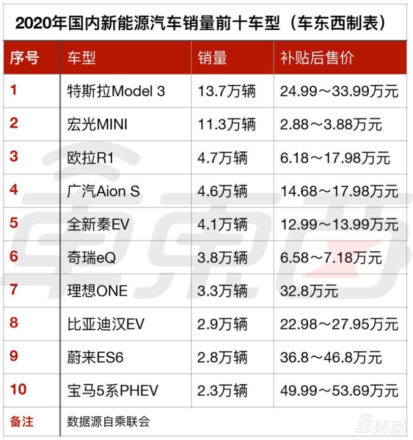 ▲2020 年国内新能源车销量前十车型