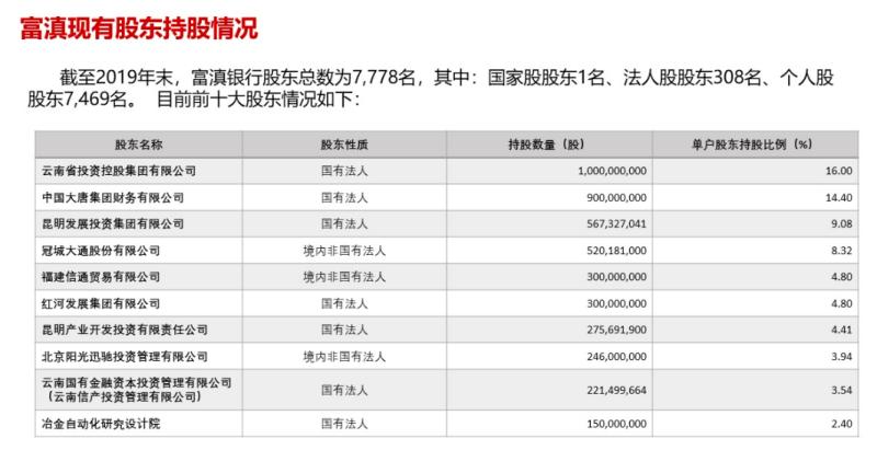 富滇银行14.4%股权被二股东清仓转让 不久前因业务违规遭监管点名
