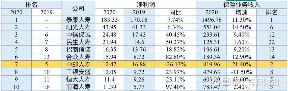 中邮人寿高依赖邮银渠道偿付能力再下滑 2020净利下降