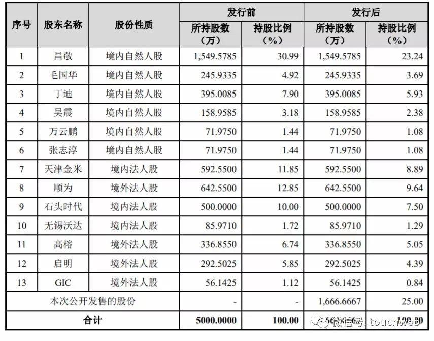 《石头科技将遭10名股东减持:涉及超70亿 股价跌破千元》