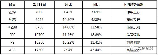 苯乙烯产业链春节前后变量因素对比