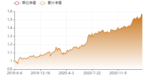 3000个红包|今年的长期投资,不妨从这里开始
