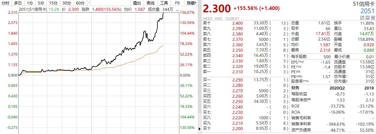 51信用卡一天飙升150% 郑海国接任CEO