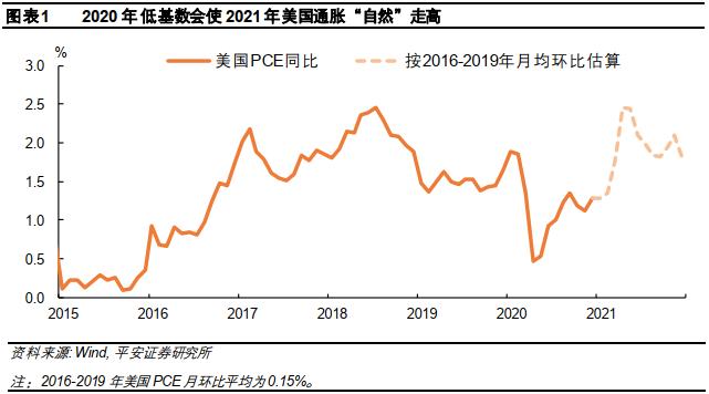 """2021年的全球通胀,是""""深V型""""?还是""""耐克型""""?"""
