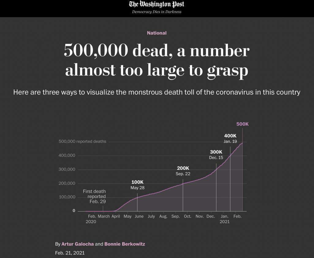 △《华盛顿邮报》网站用可视化的方式,展示了美国为防疫不力付出的惨重代价。