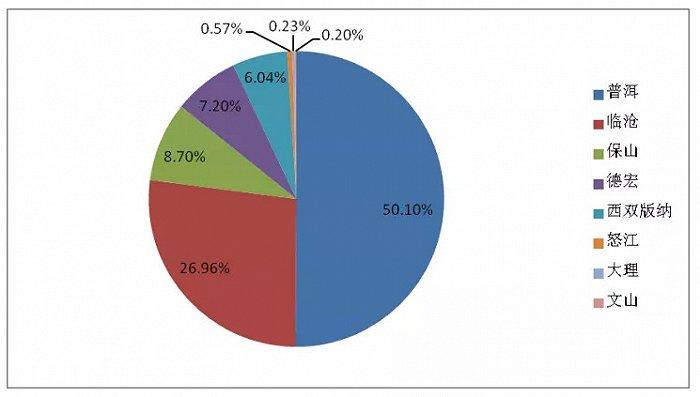 云南咖啡主产州种植面积比率