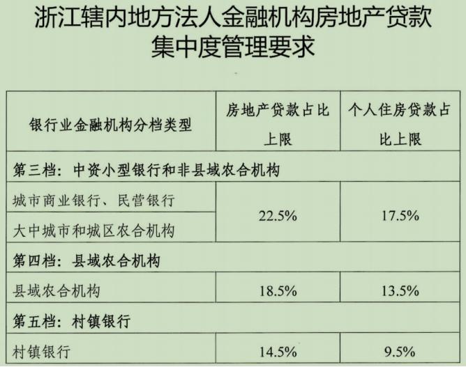 浙江部分银行房贷考核上限调高1个或2个百分点
