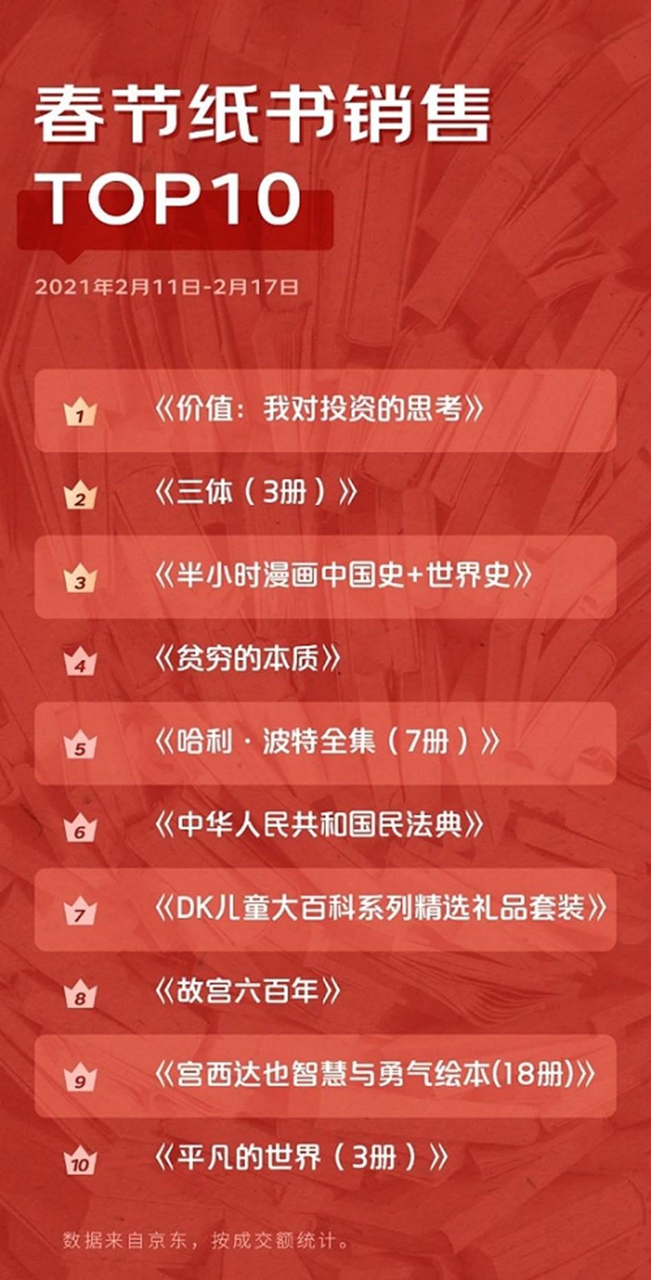 京东图书发布2021春节热销榜