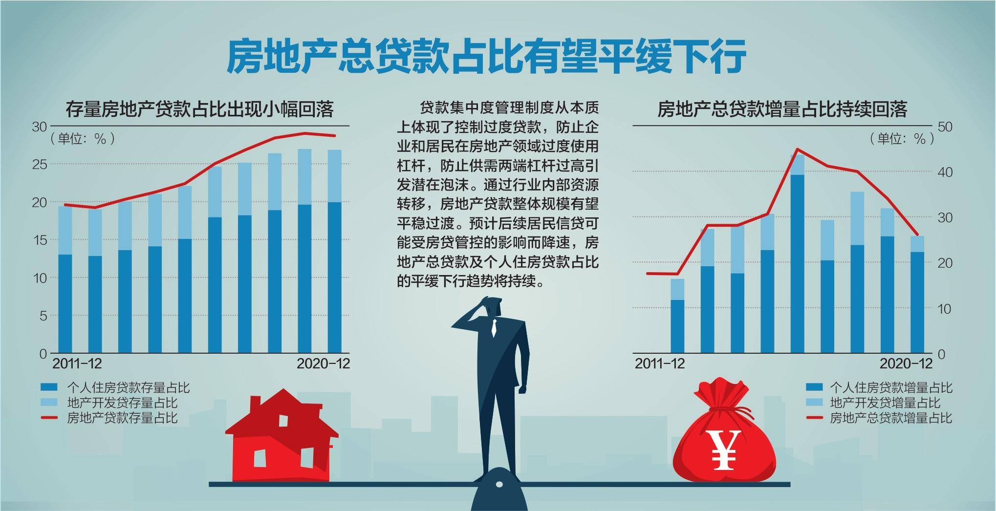 地方版房贷集中度细则密集出台 上海浙江海南等地考核上限调高