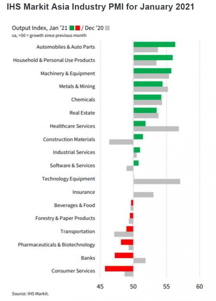 亚洲经济强劲复苏:多国制造业PMI持续回升,电子产业和汽车业表现亮眼