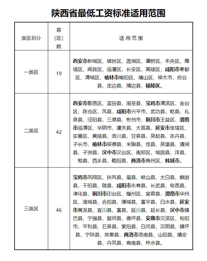 增加150元 陕西省5月1日起提高最低工资标准