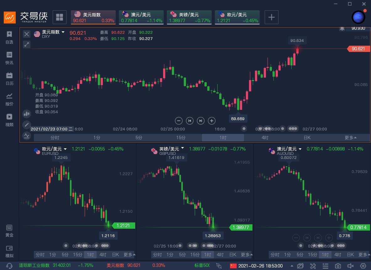 匯市暴動,澳元大跌1%