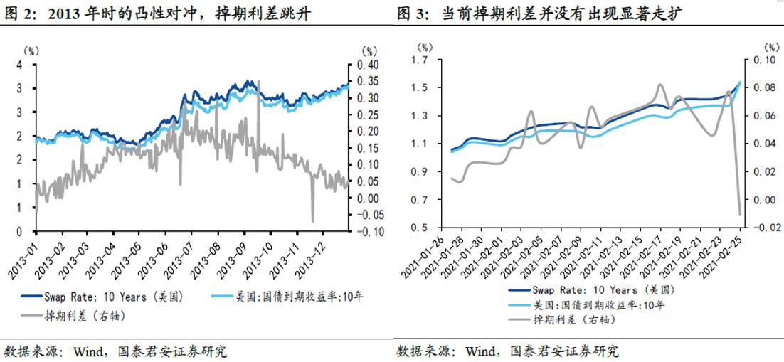 全球市场焦点问题:美债收益率还会不会继续走高?