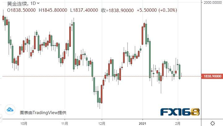 """""""小非农""""今日驾到!银价恐面临大跌风险 金价中期料飙升"""