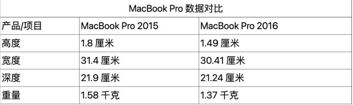 ▲ 更新前后的 MacBook Pro 数据比照