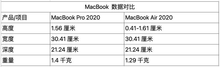 ▲ 现在在售的 MacBook Pro 和 MacBook Air 在分量和厚度上的距离并不大