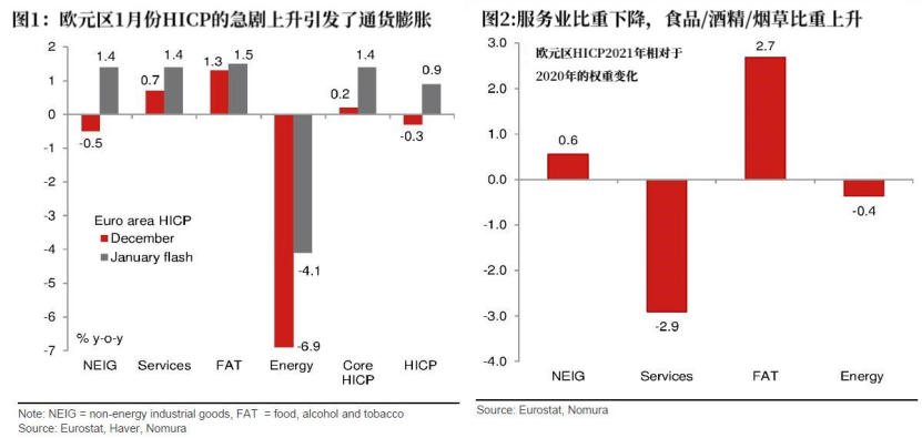 欧元区通胀好于预期 欧央行刺激计划或现变数