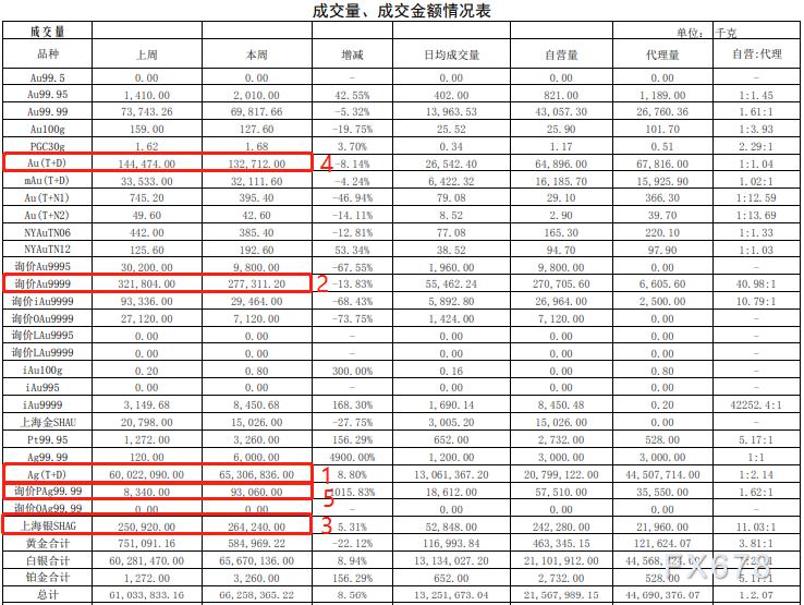 上海黄金交易所第四期行情周报:黄金交易量大跌!