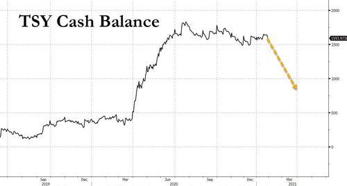 美债拍卖的结构变化暗示 美财政部要勒紧裤腰带了