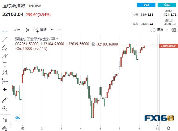 风云突变!这一市场再掀市场滔天巨澜 黄金暴拉40美元