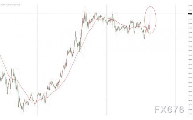 美2月核心CPI不及预期 但市场对通胀预期日渐升温