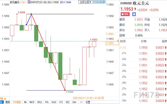 """拉加德强调""""戒急用忍"""",但未提控制收益率 欧元走低"""