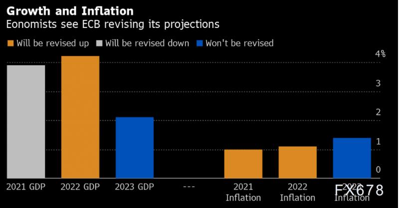 欧洲央行政策决议在即 欧元兑美元下行之路将再续?