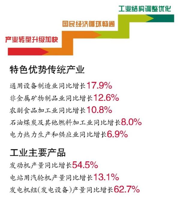 2020年哈尔滨gdp_2020年黑龙江各市GDP排名,哈尔滨守住5000亿