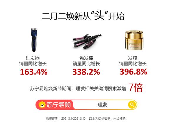 苏宁易购发布理发焕新大数据:卷发棒消费者中男性比例增26%
