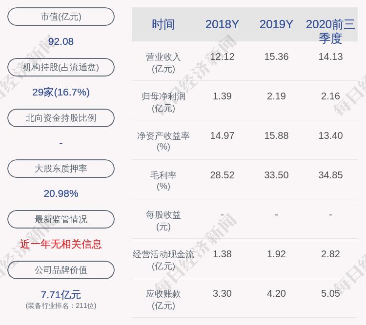 海容冷链:控股股东邵伟解除质押约822万股