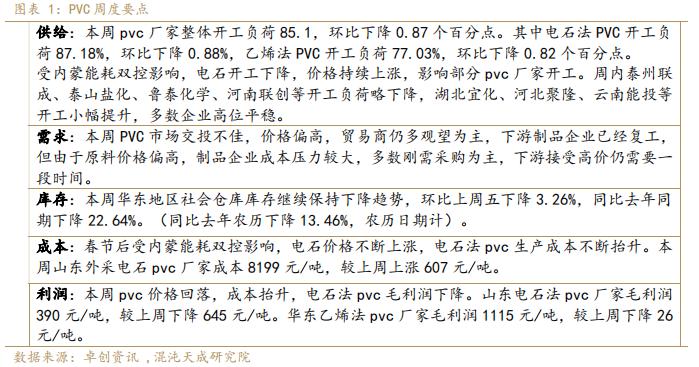 【能化周报】PVC:电石价格不断上涨,PVC成本或进一步抬升