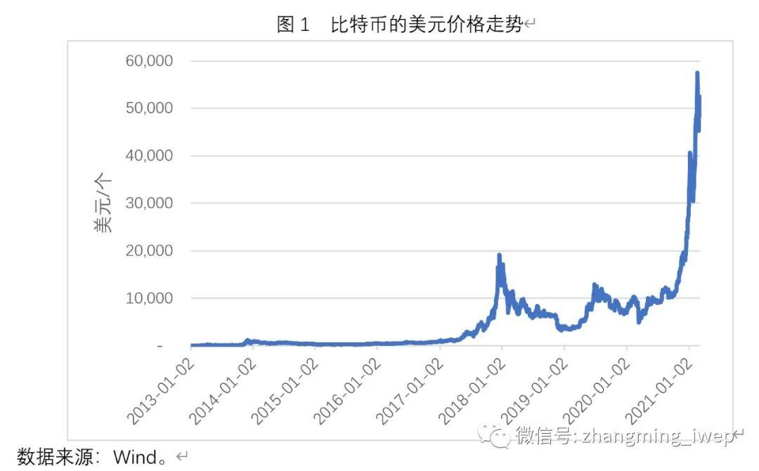 张明:比特币价格的一个简明分析框架