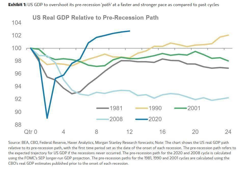 大摩警告:美国经济正超预期复苏 通胀恐升至2.5%