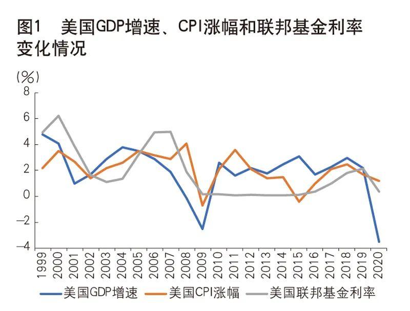 央行参事室主任纪敏:低利率的后果