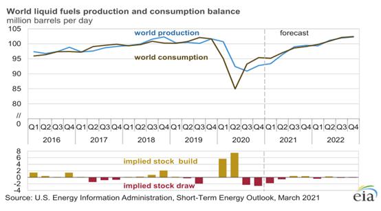 美国能源部3月份月报的欧佩克剩余产能评估
