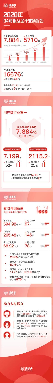拼多多用户数7.88亿成为中国电商第一