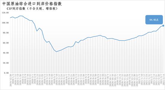 3月8日-14日中国原油综合进口到岸价格指数为94.05点