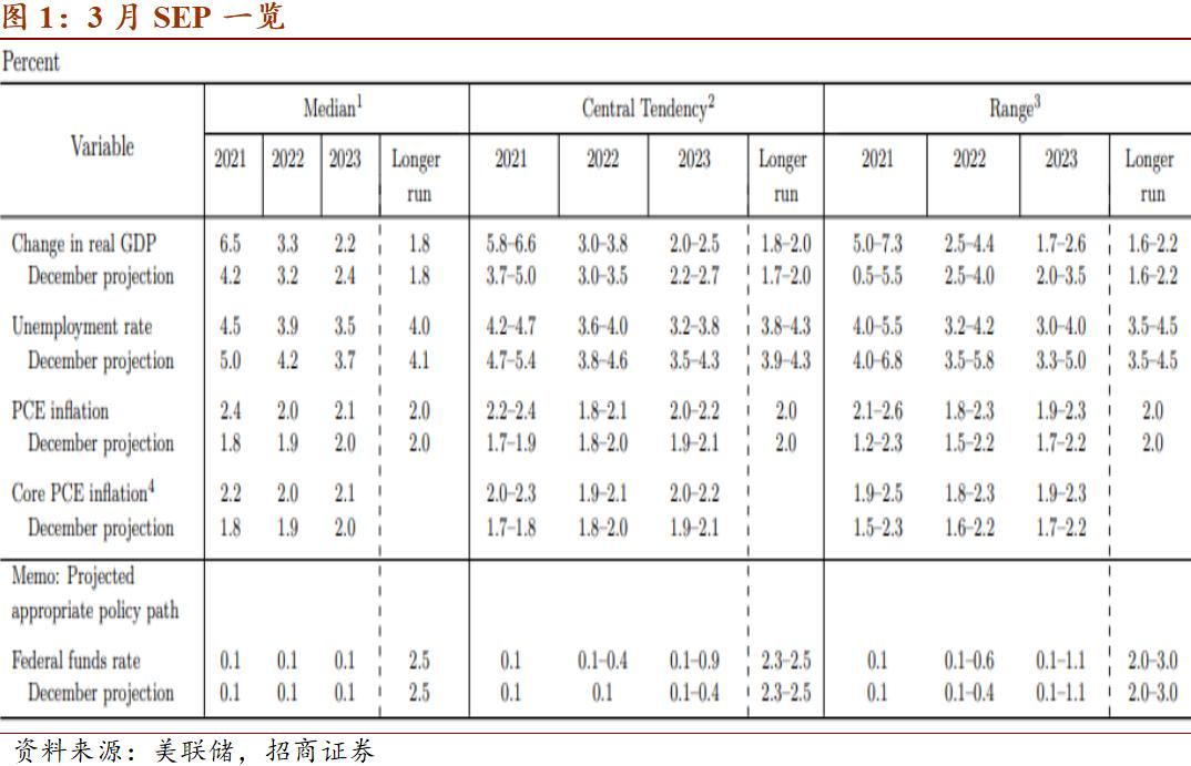 招商宏观:3月美联储议息点评 美联储宽松政策无惧短期通胀