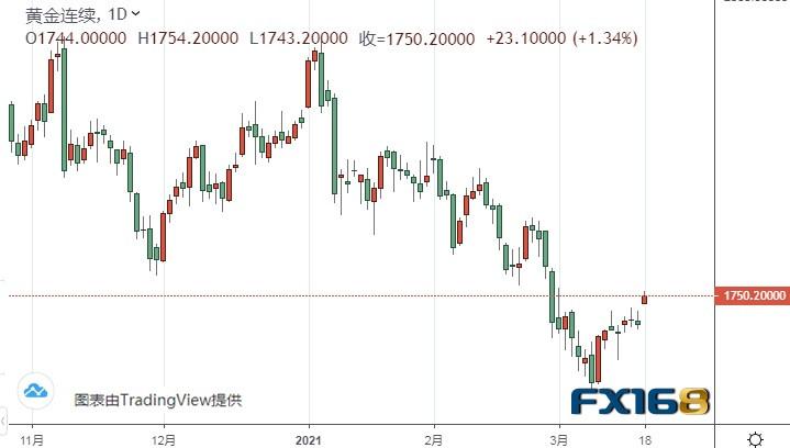 黄金、欧元、美元指数、英镑、日元和澳元技术前景分析