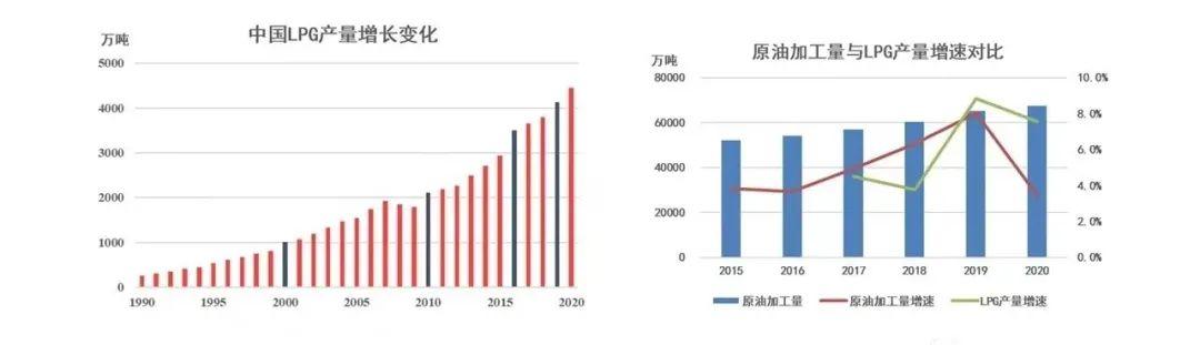 专家观点:未来五年全球LPG贸易量或达历史最高水平