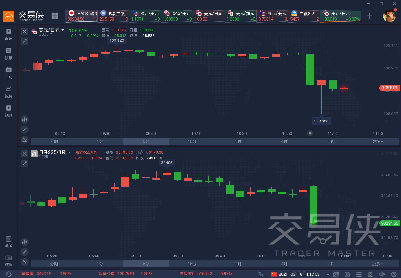 日本央行被曝将有三大动作,日股短线跳水、日元急升