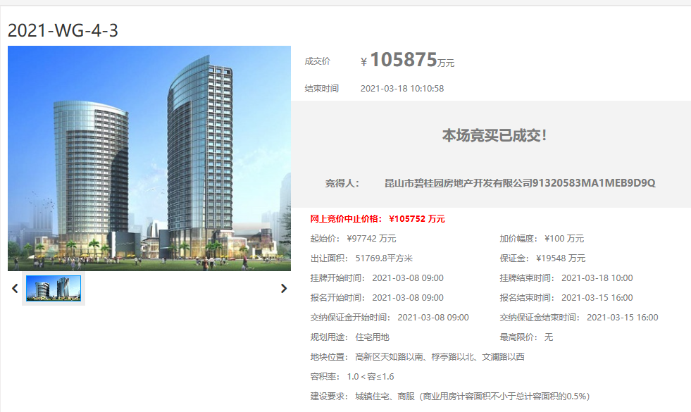 碧桂园10.59亿元竞得苏州太仓1宗商住用地 溢价率8.32%