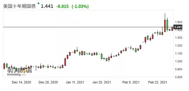 实际利率回升,是临时反弹还是彻底反转?