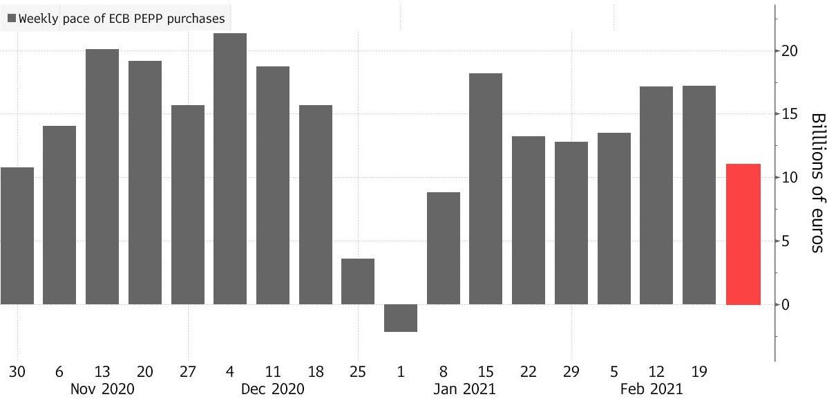 """说好""""呵护""""市场呢?欧央行紧急抗疫购债速度降至两个月低点"""